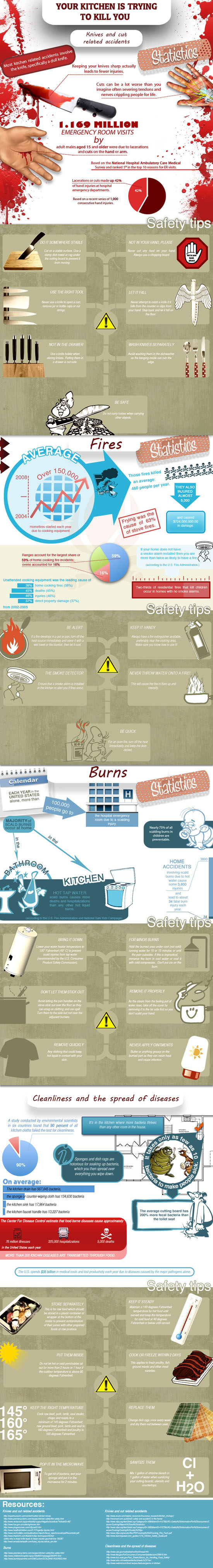 How Your Kitchen Could Kill You