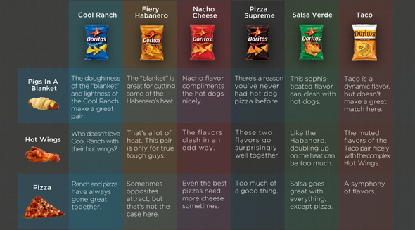 Doritos flavors: The Complete Guide - Taquitos.net
