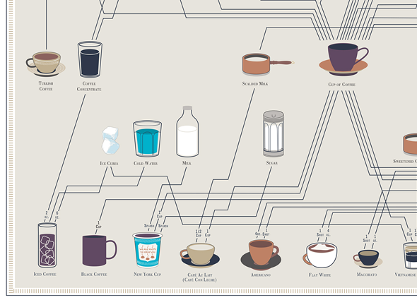 coffee-pop-chart