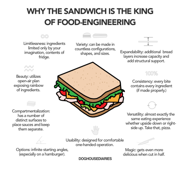 sandwich-enginering