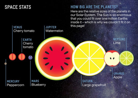 fruit-planets